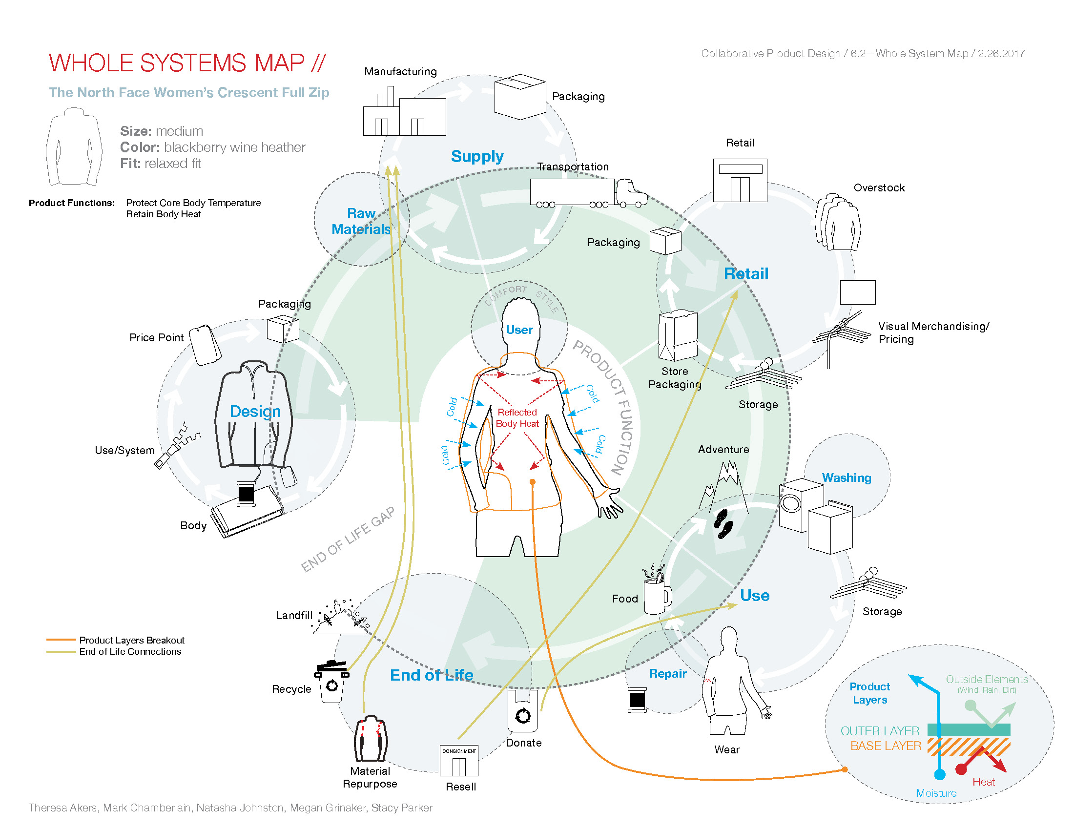 The North Face: Whole Systems Map - Collaborative Product Design | Spring 2017The North Face Women's Crescent Pull Zip life cycle research. My component was creating the wire frame illustrations, upon which my colleagues built the extents of the rest of the document. Colleagues are cited here, within the document.