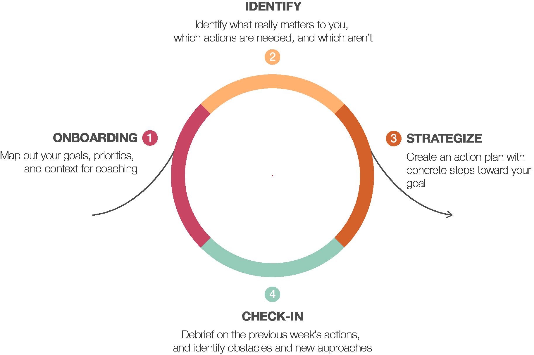 coaching framework.png