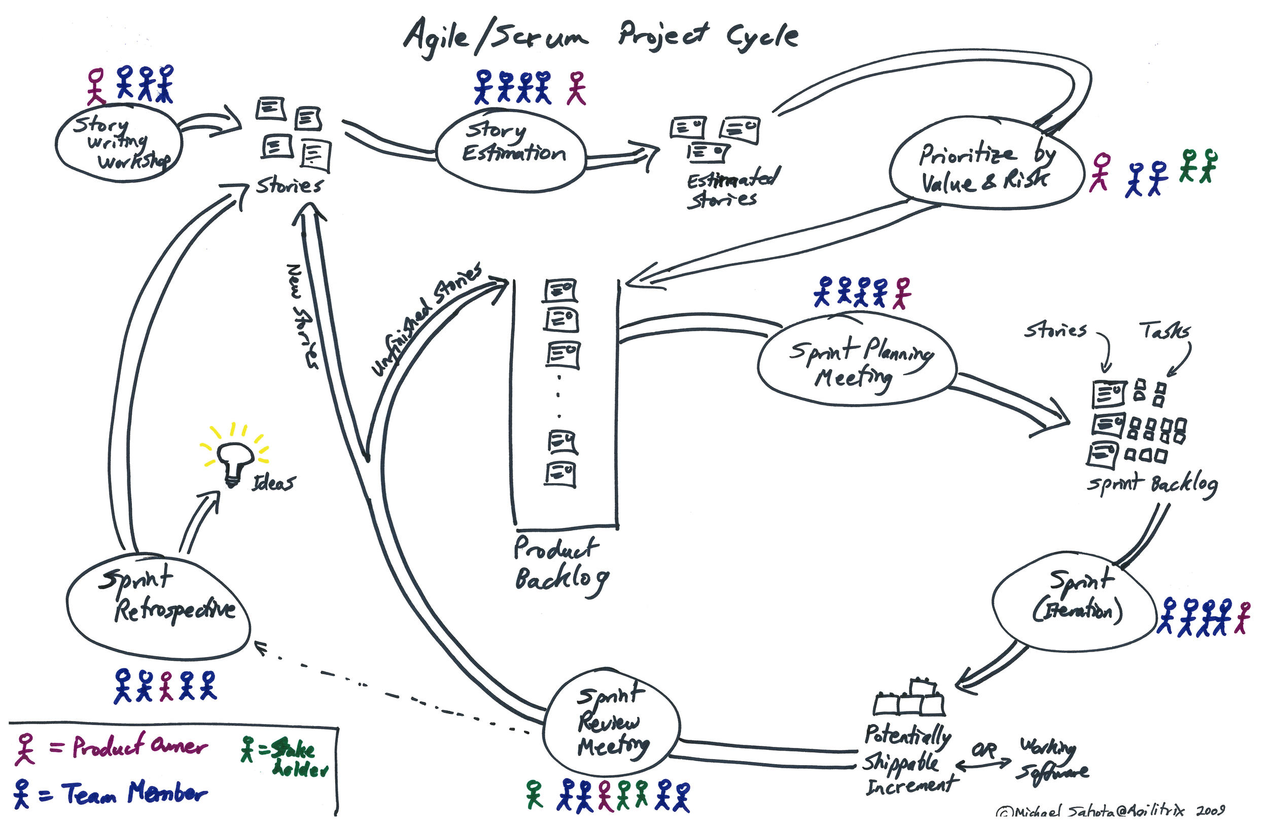 A great capture of the SCRUM cycle courtesy of Agilitrix.com