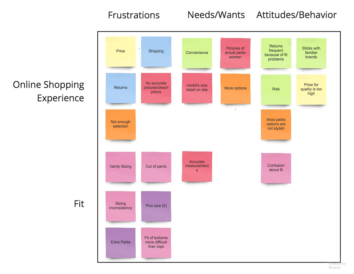 Affinity map of our user's needs