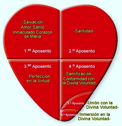 Diagrama de los Aposentos de los Corazones Unidos