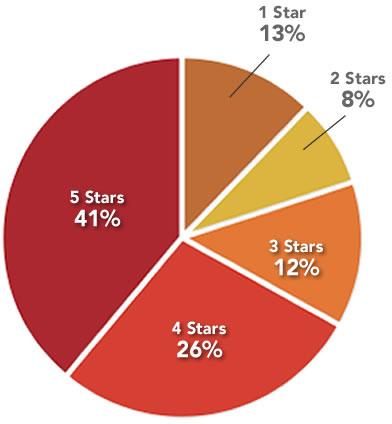Source: http://www.yelp.com/faq#rating_distribution