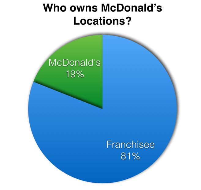 Source:  Entrepreneur.com