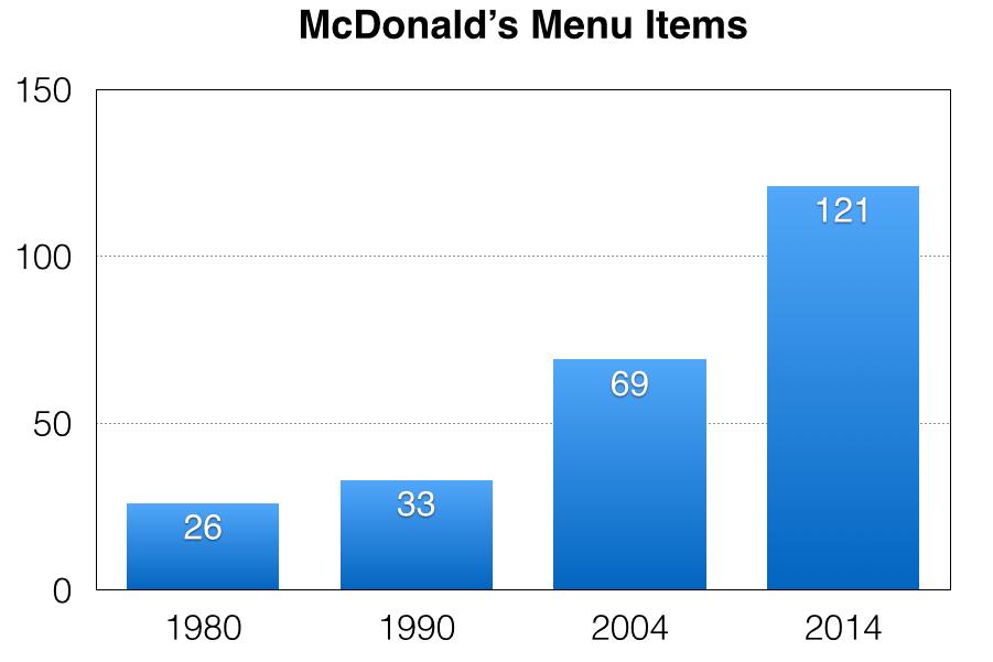 Data Source:  Fortune