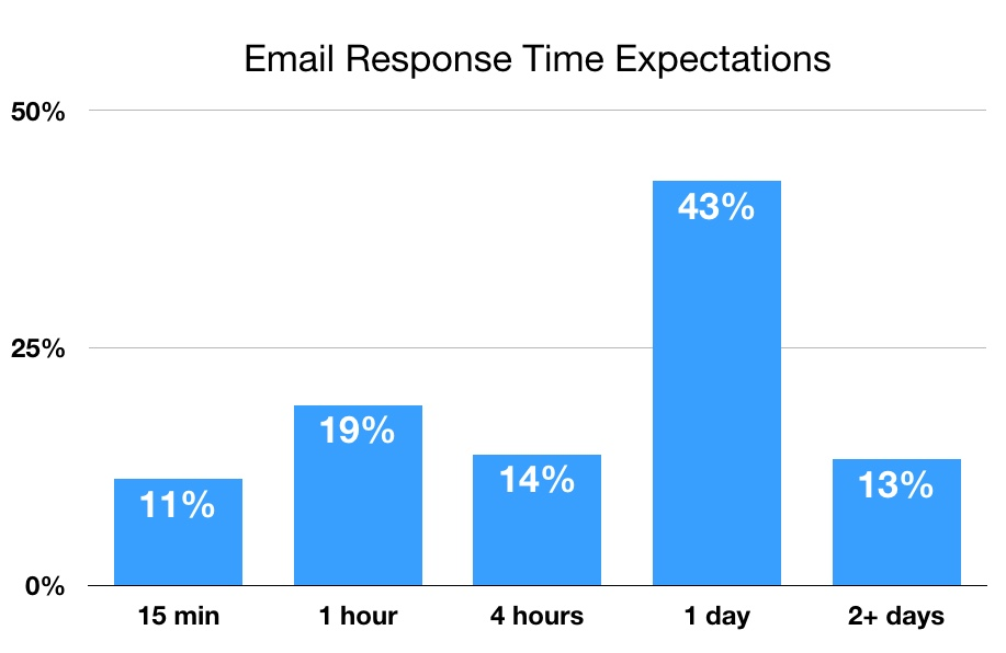 Bar chart of which generation expects a response in 1 hour or less