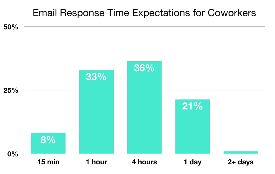 Chart of email response time expectations for coworkers.
