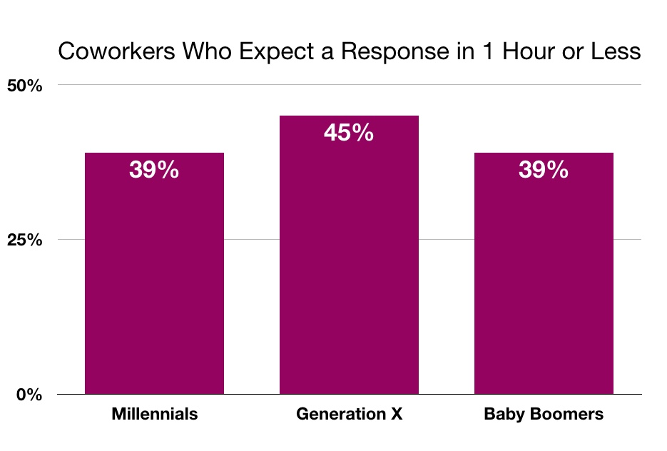Chart showing how quickly each generation expects coworkers to respond to email.