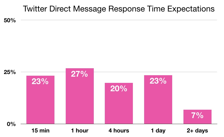 Twitter response time expectations.
