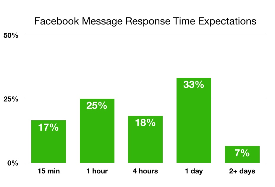Chart showing Facebook message response time expectations.