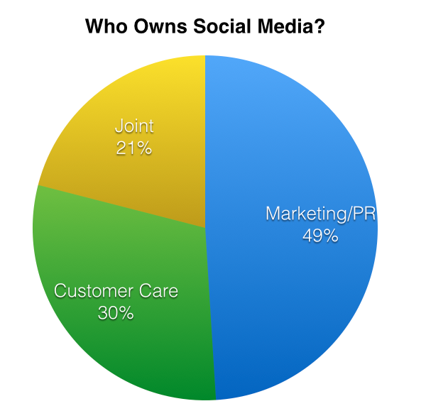 Graphic showing which departments own social media.