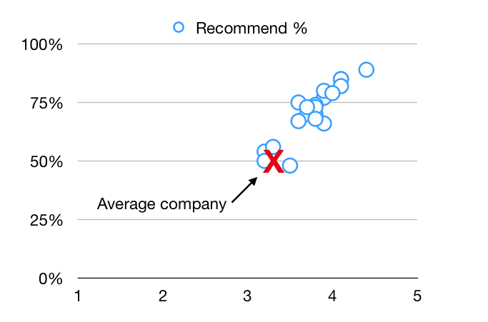 Chart showing the Glassdoor recommend to a friend percentages for the top 20 customer service companies.