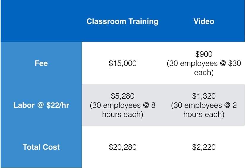 Cost comparison of live training vs video.