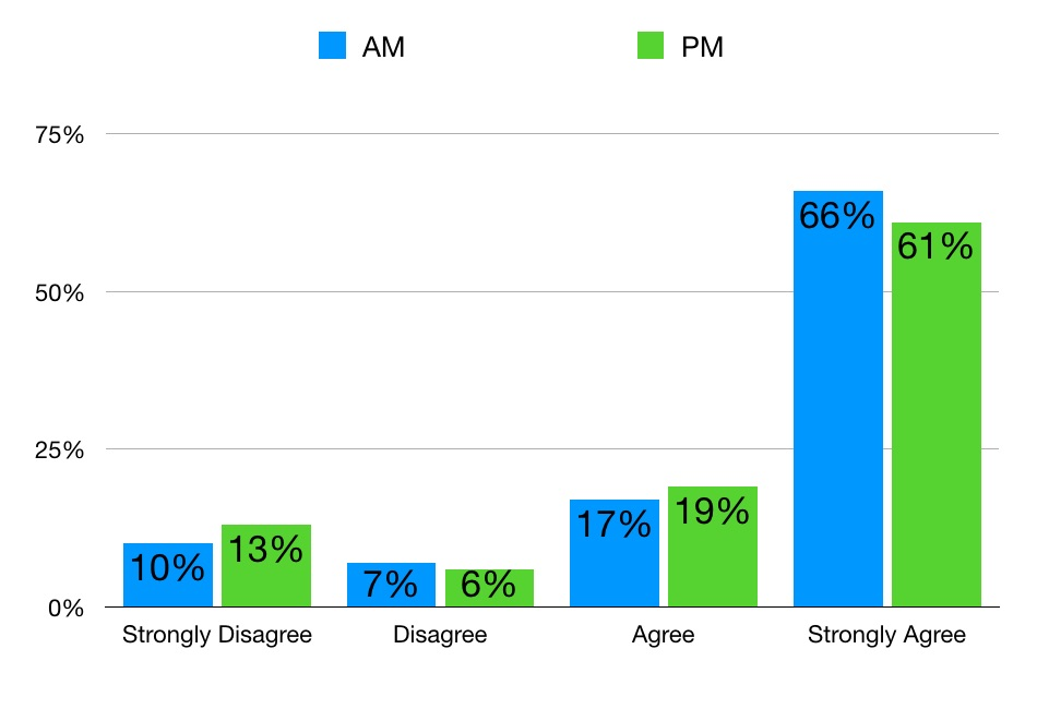 Graphic showing Customer Effort Score by time of day.
