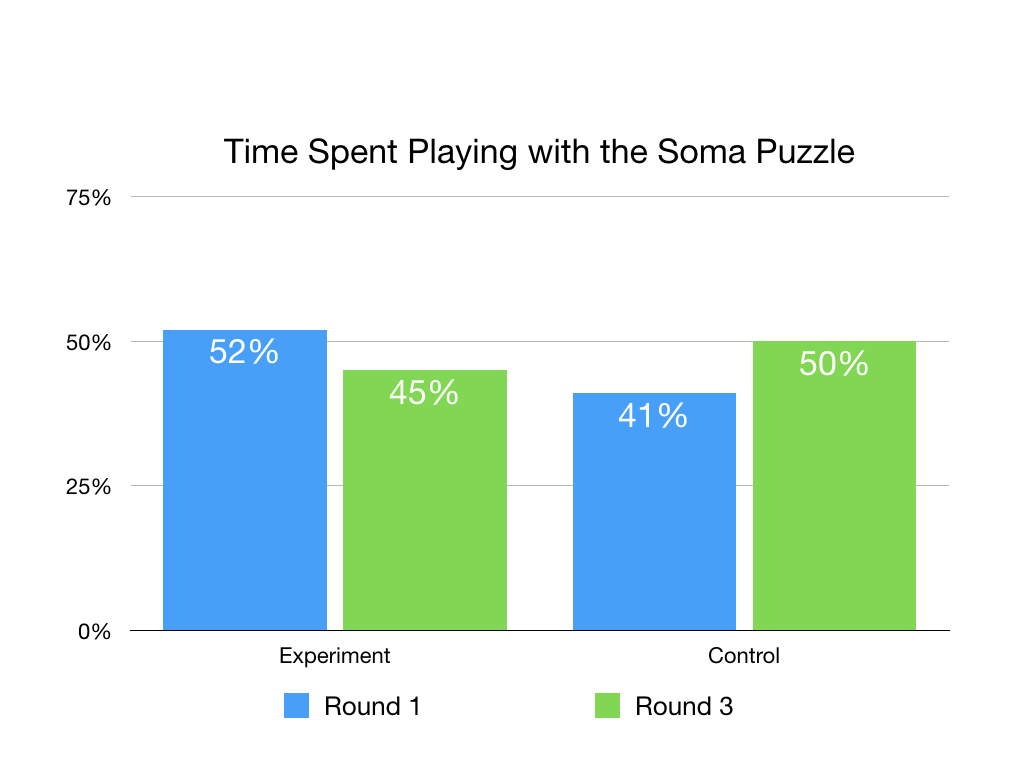 Graph showing the time spent working on puzzles.