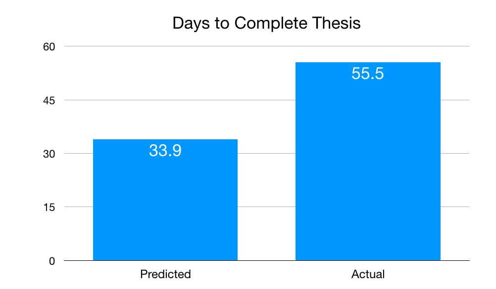 Days to complete thesis.png