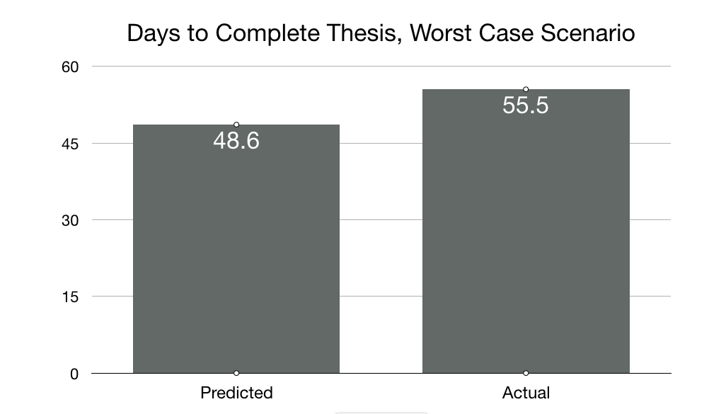 Days to complete thesis - worst case.png