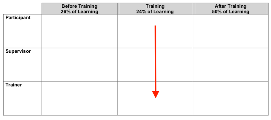 Workshop planner worksheet. The during training column is highlighted.
