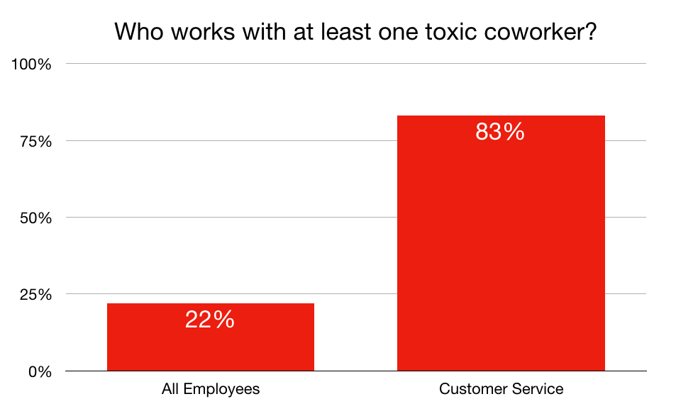 Graph illustrating that 22% of employees work with a toxic coworker. The number jumps to 83% for customer service employees.