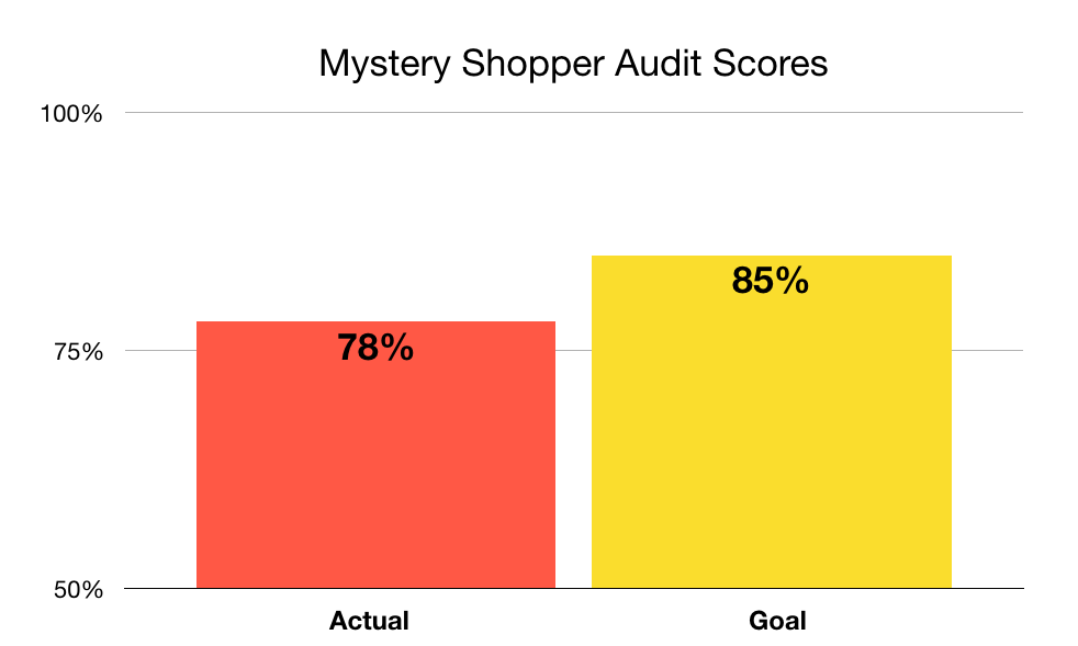 Graph showing actual mystery shopper audit score of 78% compared to a goal of 85%.