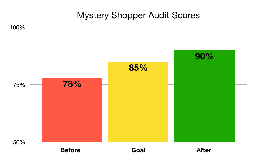 Graph showing the improvement of mystery shopper audit scores after one month.