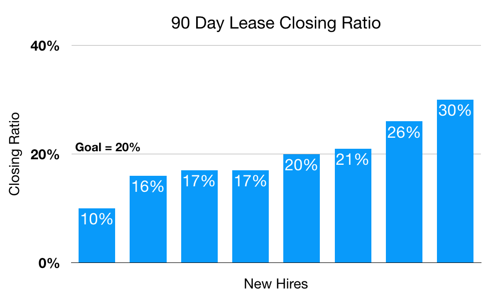 Graph showing the lease closing ratio for new hires after 90 days.