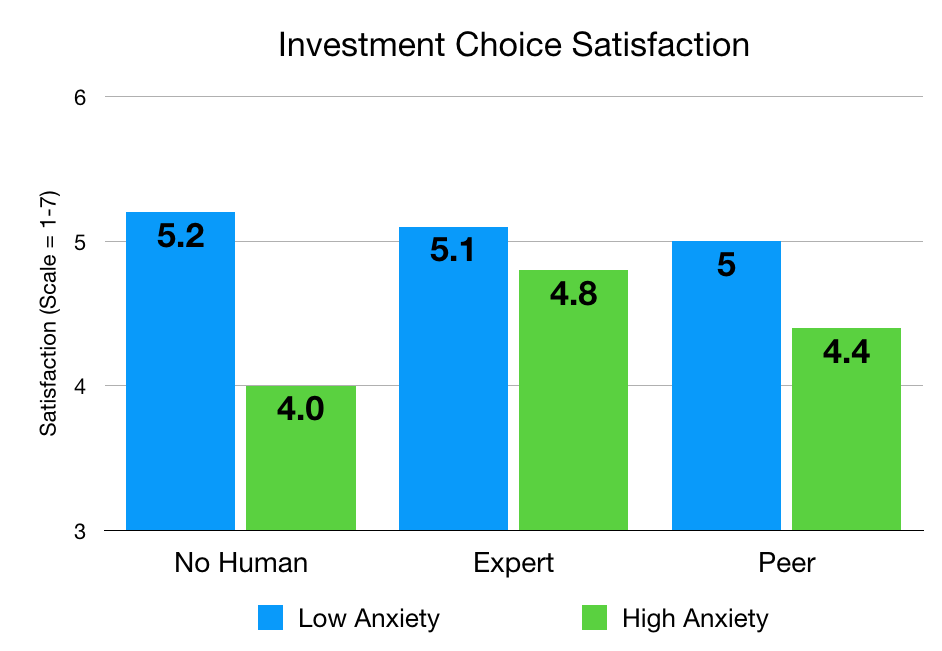 Chart showing the results of a study of the effects human contact has on consumer anxiety.
