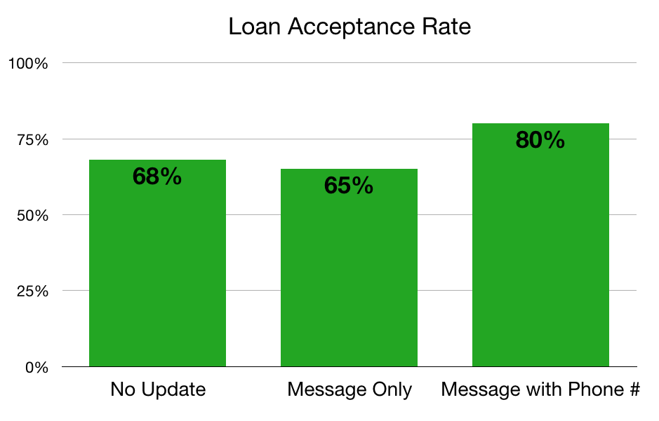 Credit union loan acceptance rate by type of update members received.