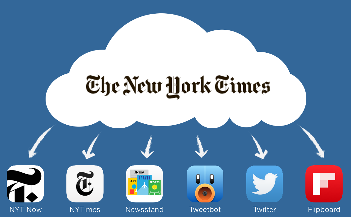 The New York Times is now the New York Times Cloud that comes down in many forms.