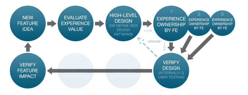 EvolvedDesign Process