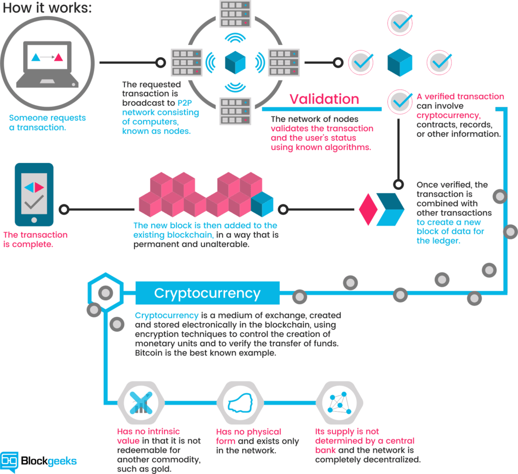 A quick guide to understanding Blockchains. Image property of Blockgeeks.com