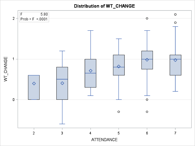 (The change in means of weight across frequency of attendance to crèches)