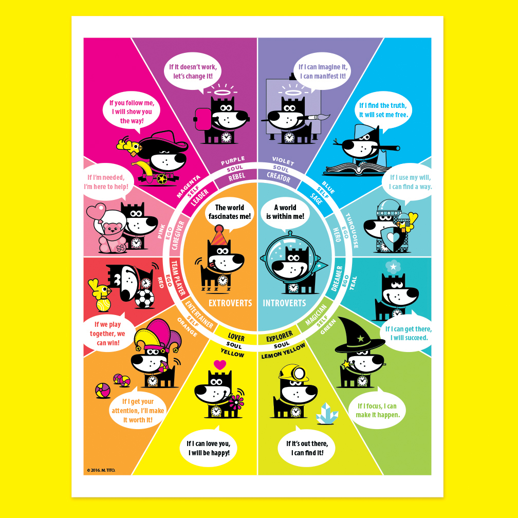 Child Cognitive Behavioral Personality Chart
