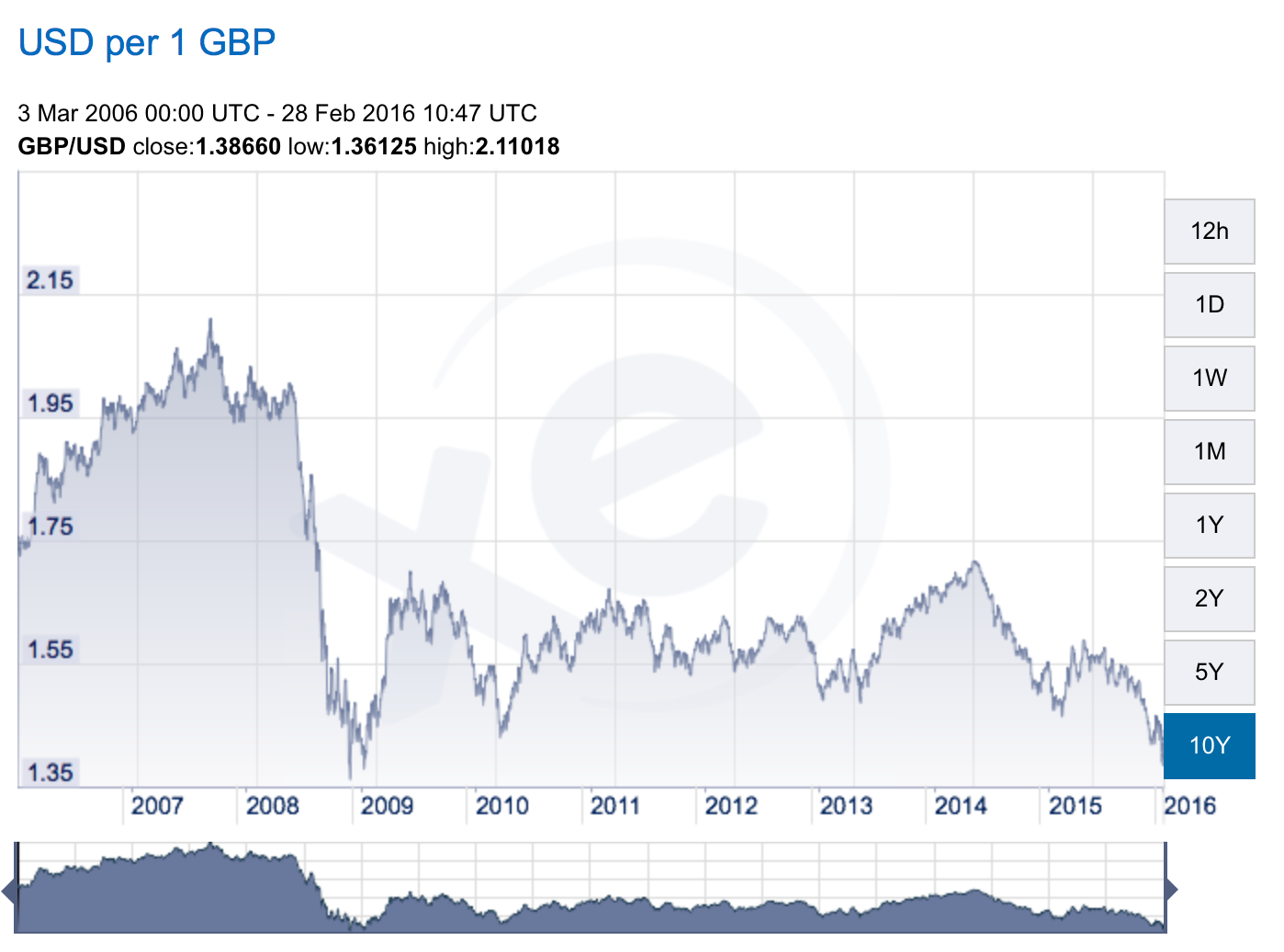 The British Pound relative to the US Dollar was at a low not seen since 2009.....