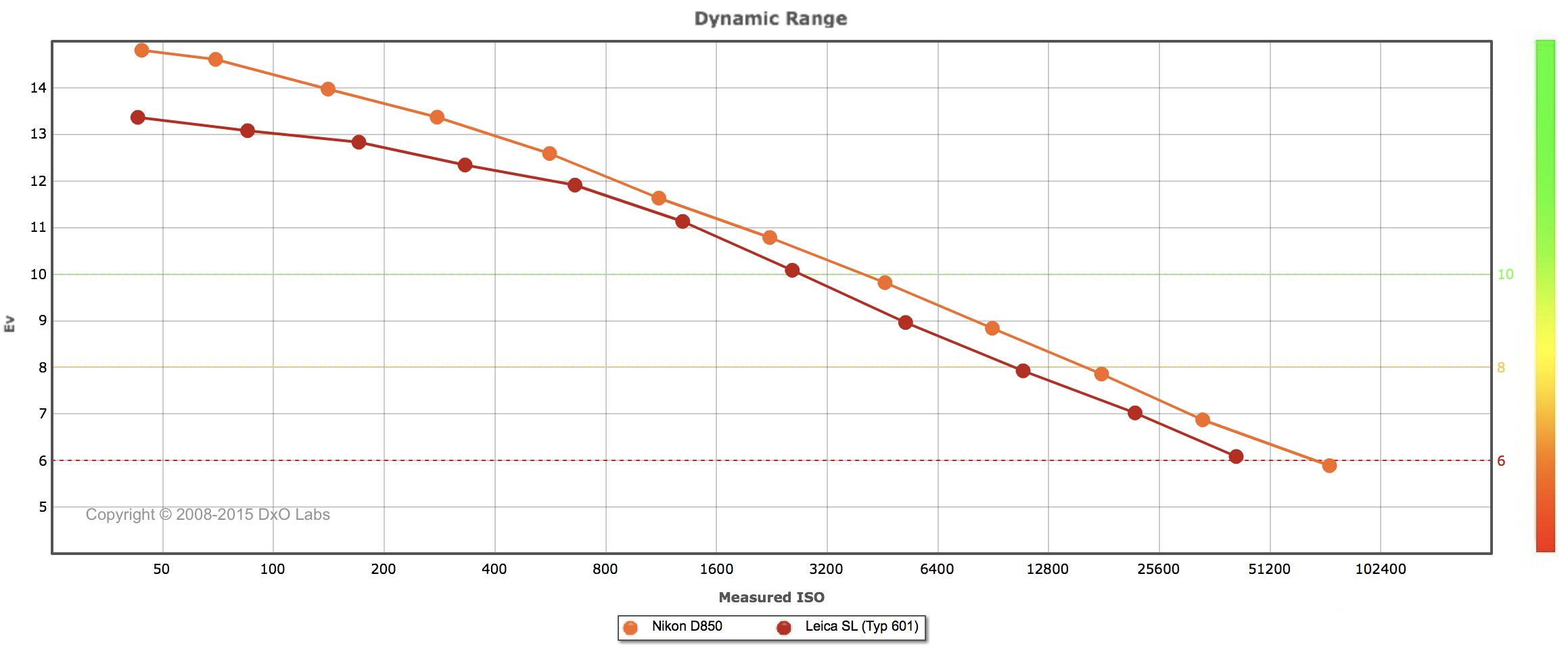 Sensor testing by DXO Labs shows the superior dynamics range of the Nikon D850