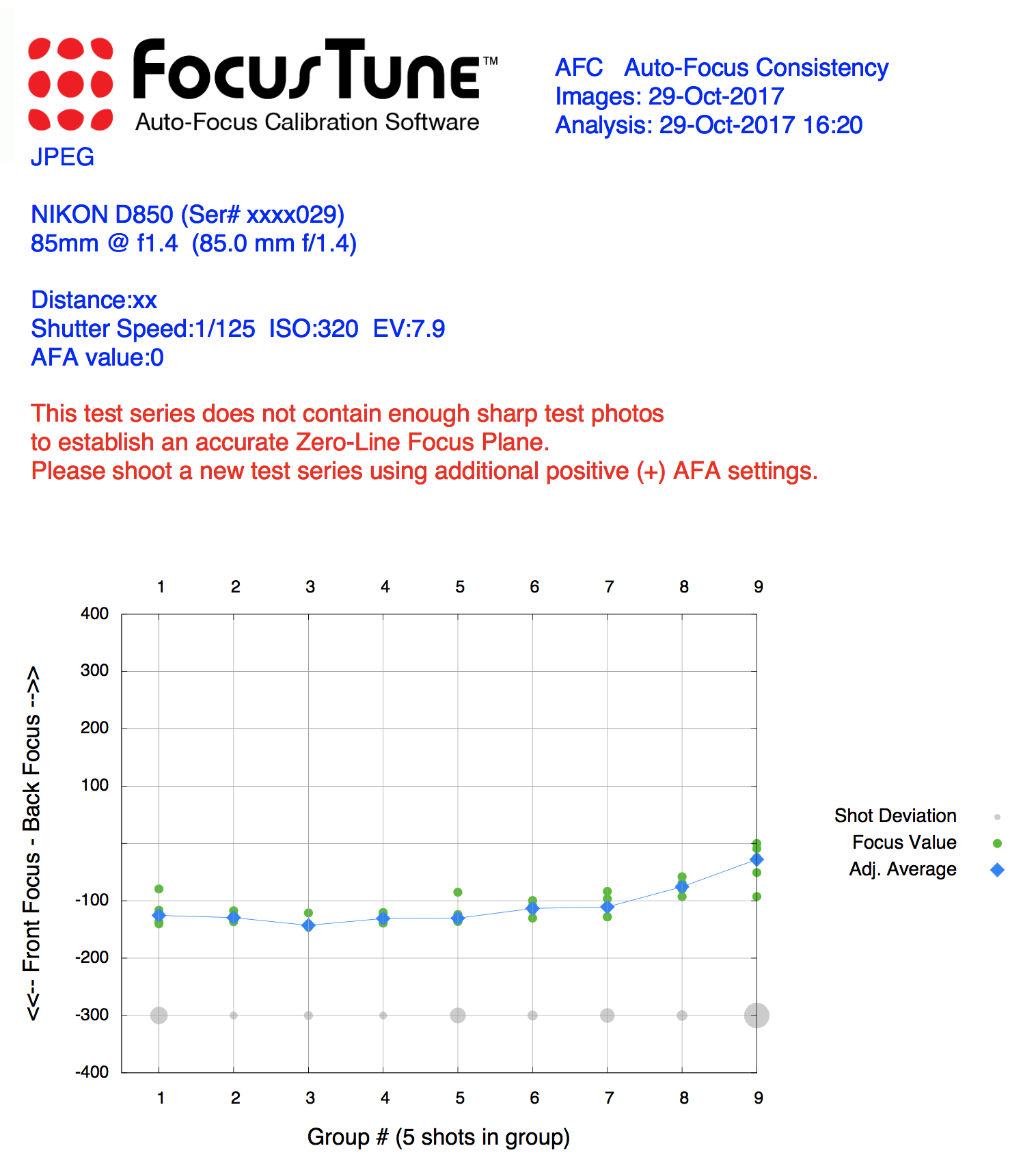 A screenshot of the output from the Focus Tune software. The graphic depicts that most of the shots have a front focus issue, but that the last cluster of images are very close to accurate on the sharpness. After additional refinement, it was determined an adjustment of +20 was best for this particular lens.