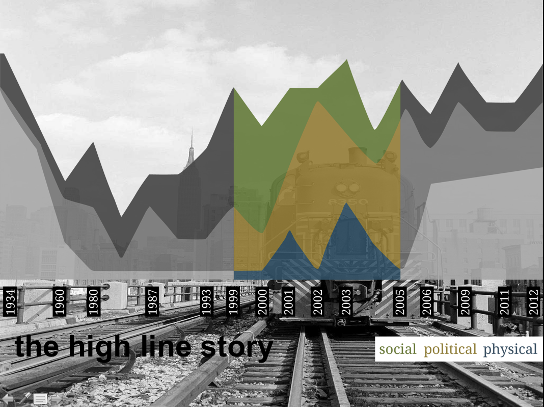 Elements of High Line History
