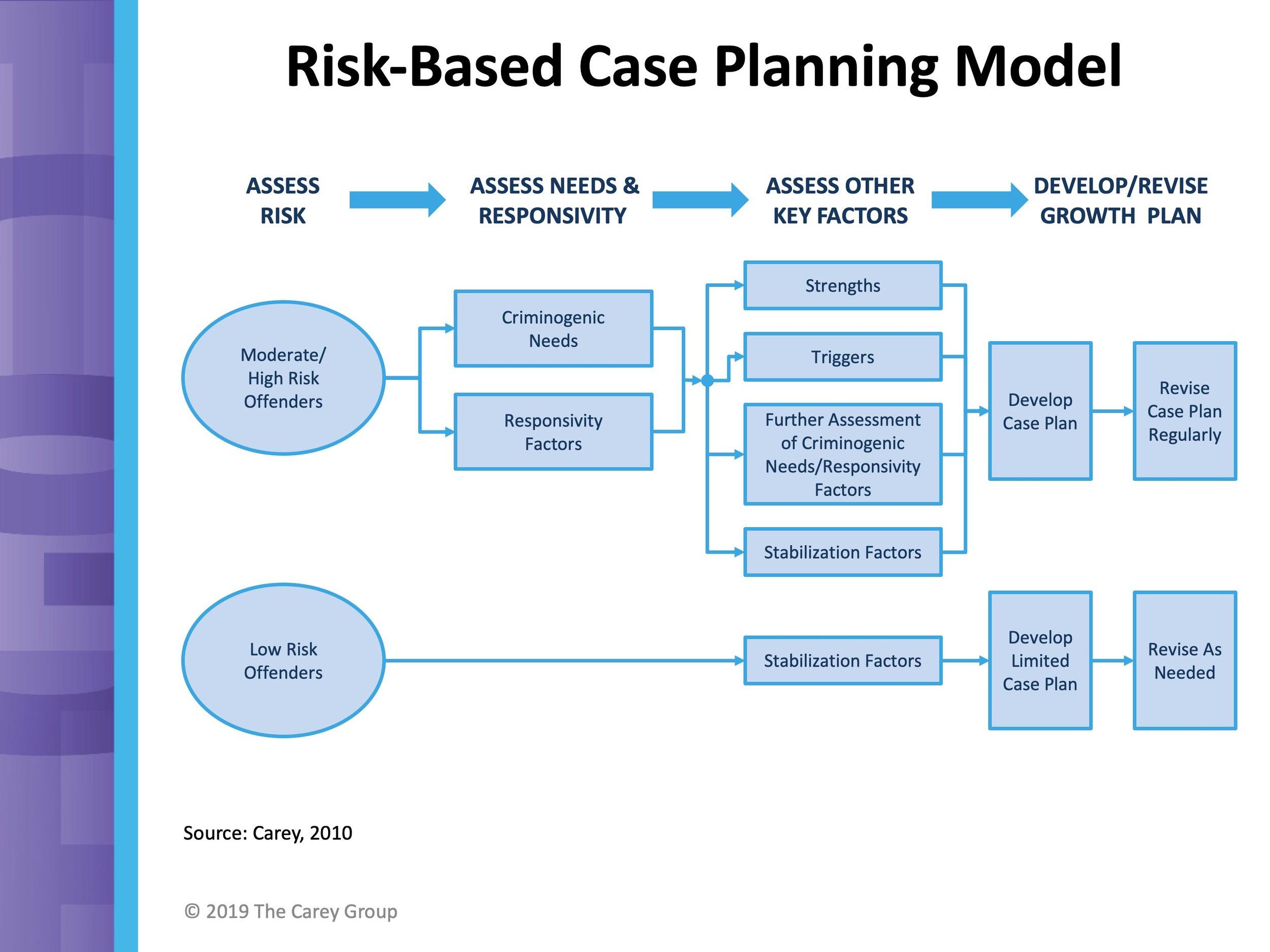 CasePlanningModel.jpg