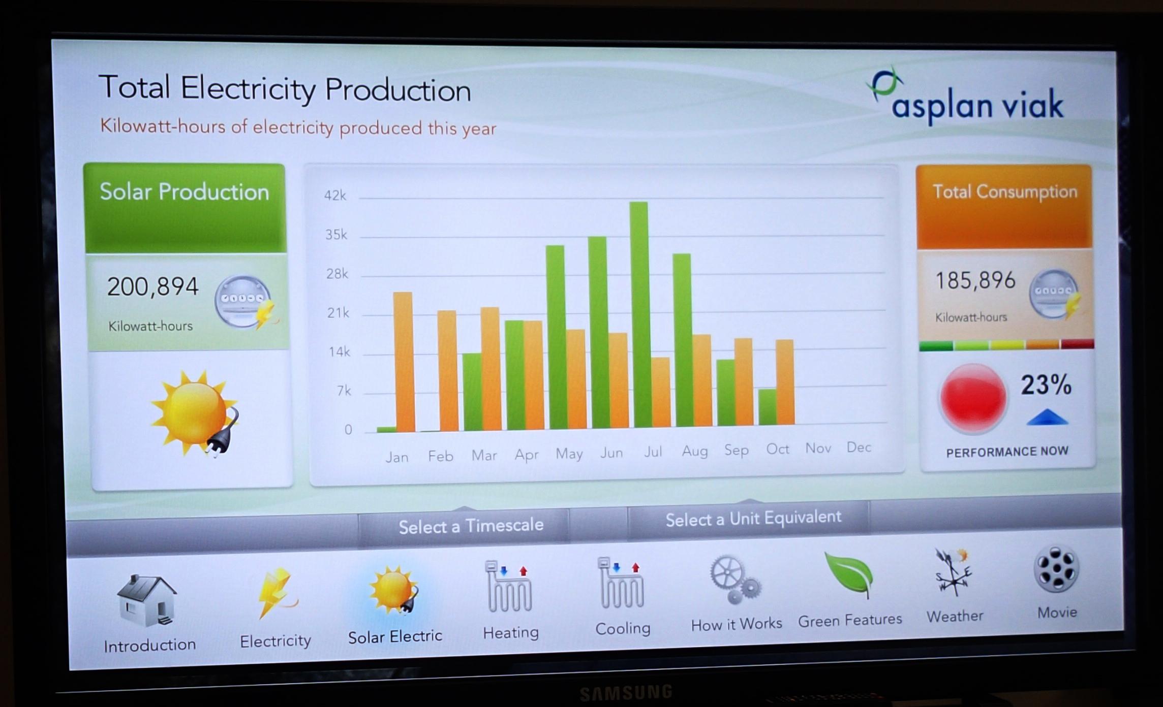 Energibruk og inneklima overvåkes nøye. I resepsjonen til Asplan Viak, som er leietaker i Powerhouse, kan man følge med på energiproduksjonen og lære mer om de ulike løsningene.
