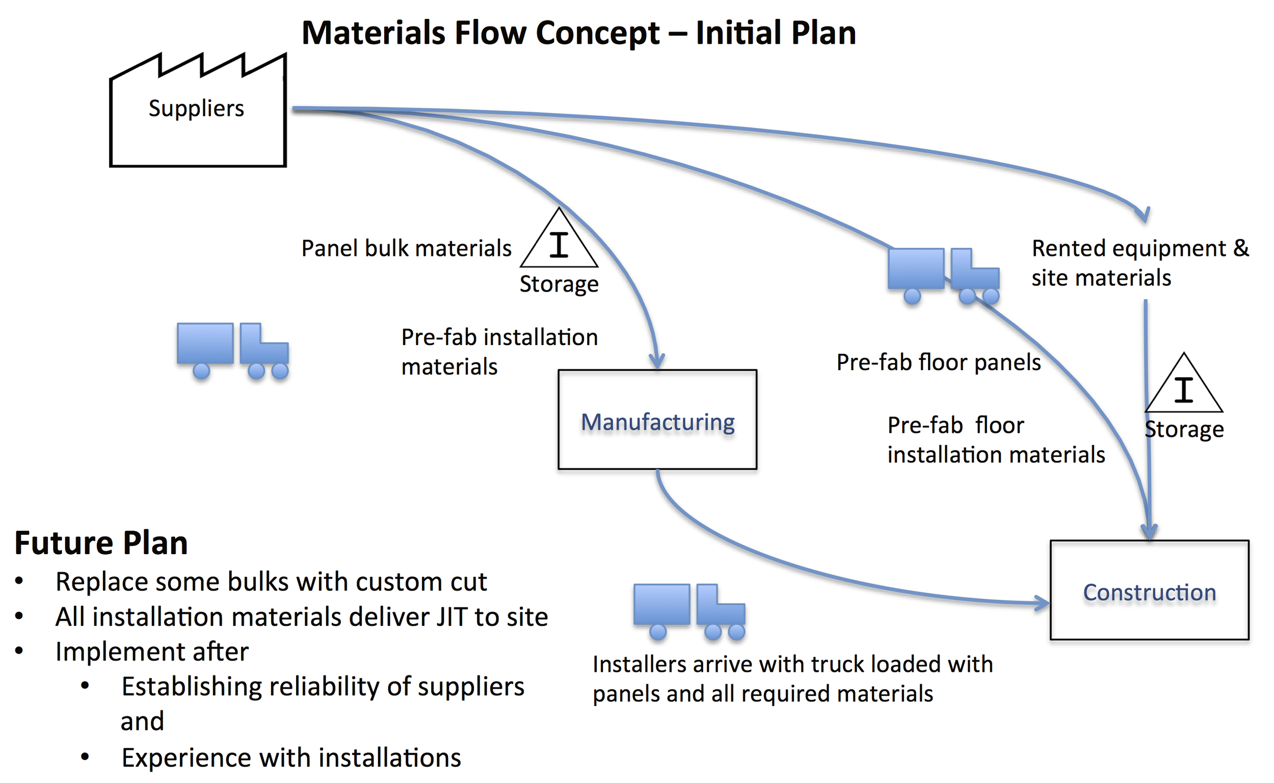 The general flow of materials is pictured here as anticipated for the start of operations. As the process matures, the stockpiles will be addressed.