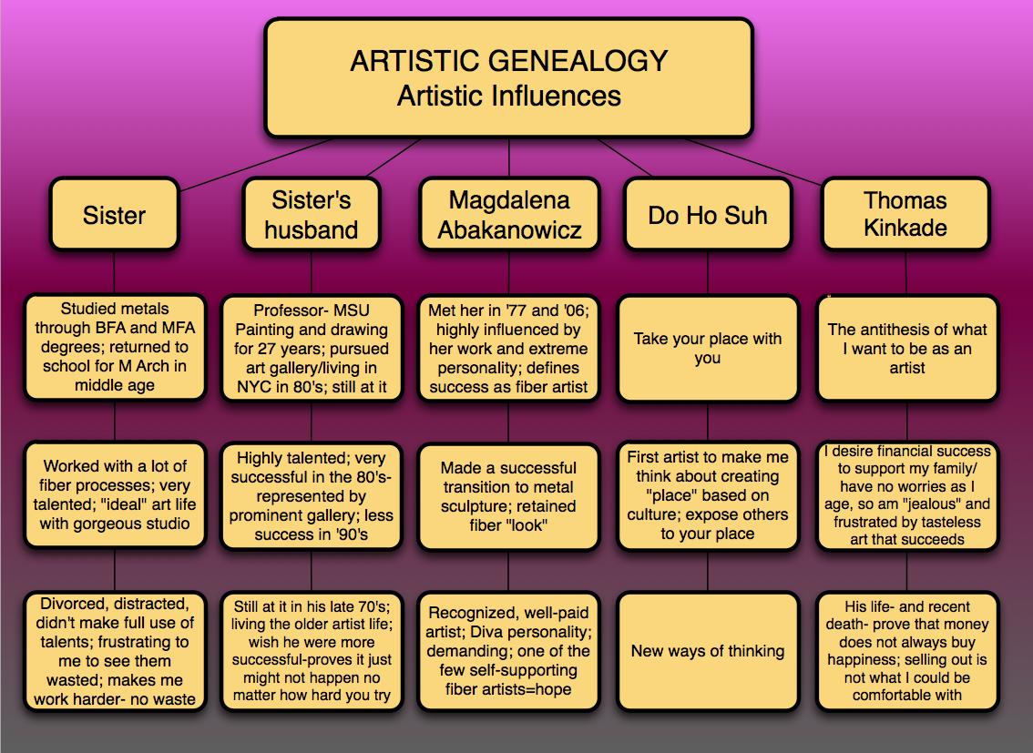 Artistic Genealogy visual.png