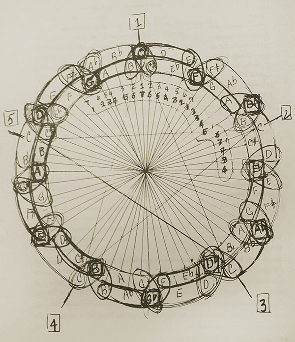 Coltrane Diagramm