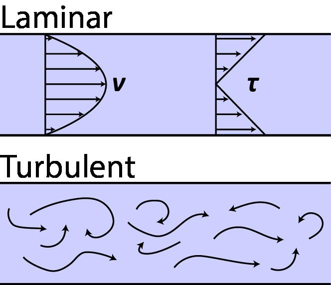 Fluid profile regimes in microfluidics