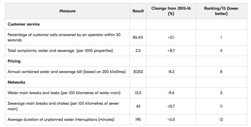 SA Water performane chart.jpeg