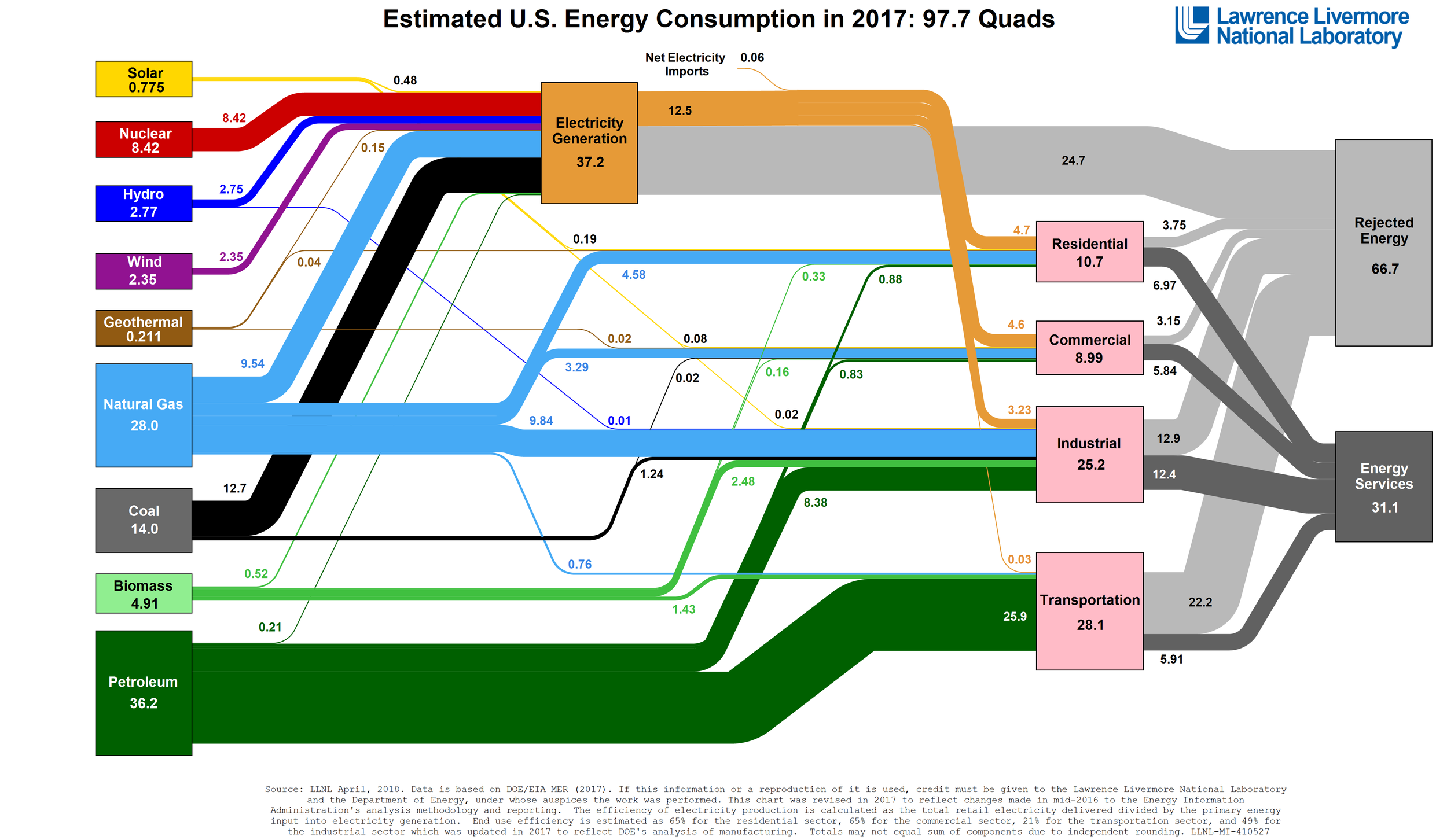 US Energy Flow Usage for 2017 (from the Lawrence Livermore National Laboratory and The US Department of Energy)