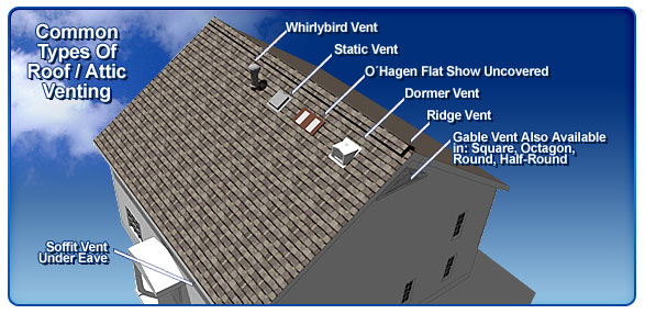 Ved's Roofing picture graphic, showing different types of roofing ventilation.