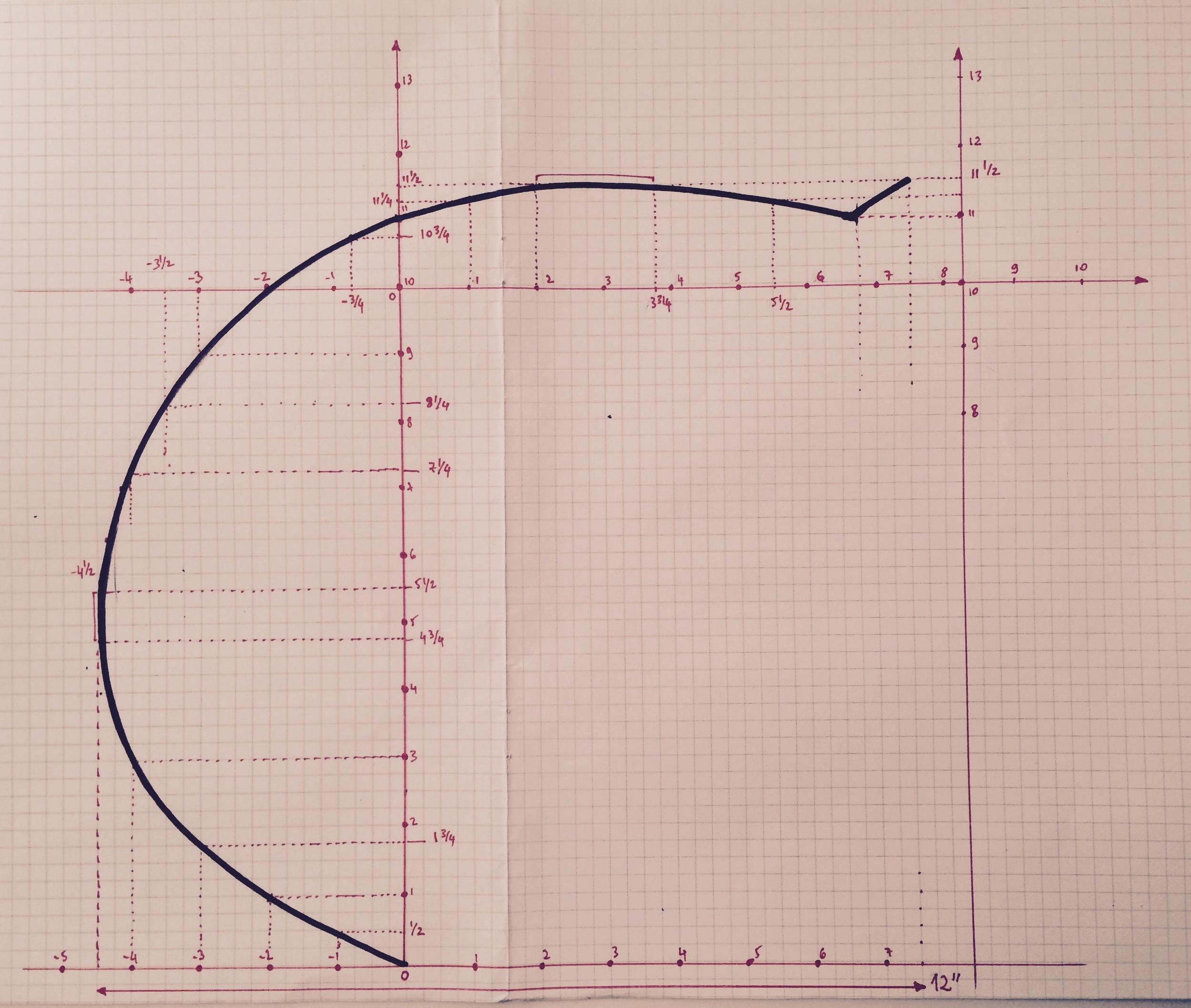 m2m-caroline-bergonzi-curve