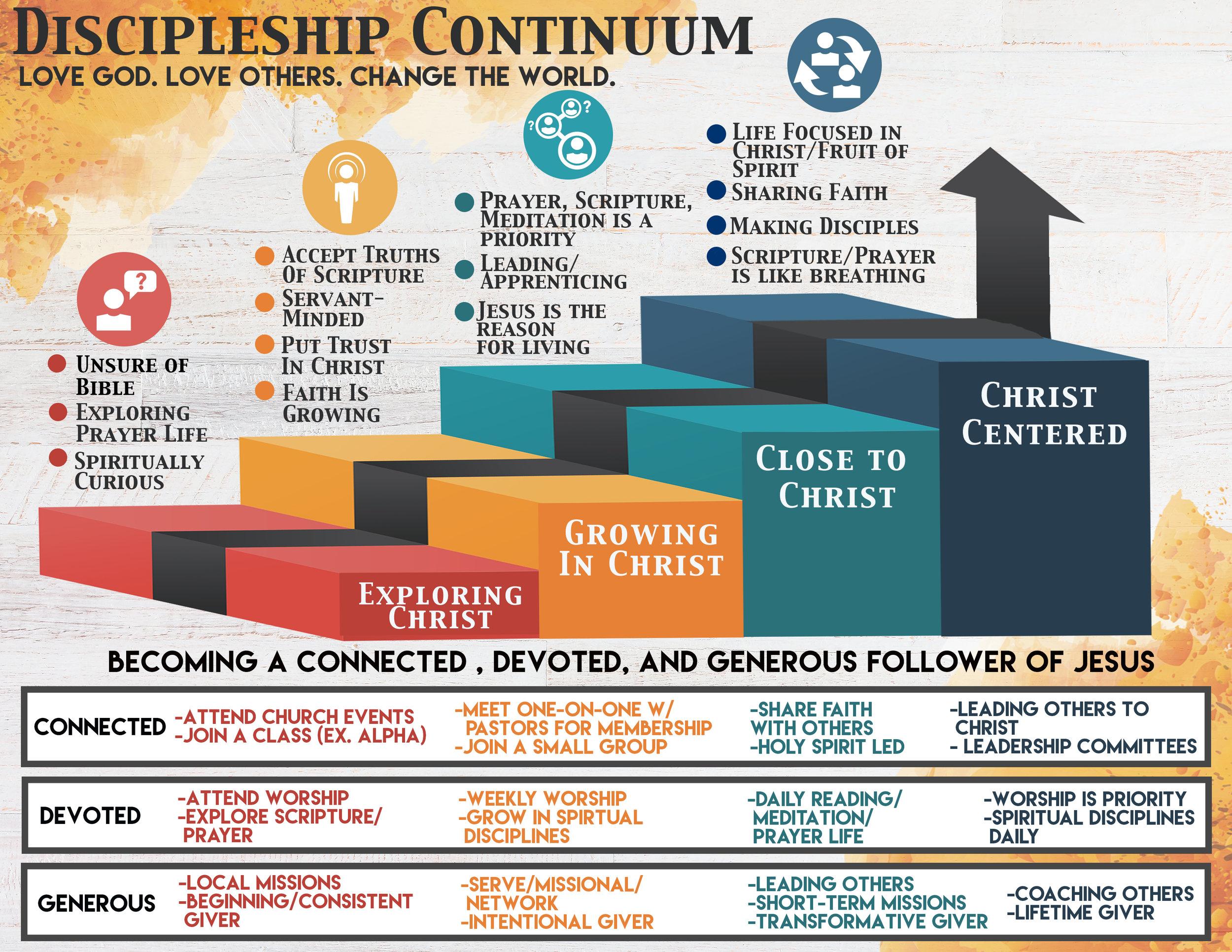 Discipleship Continuum.jpg