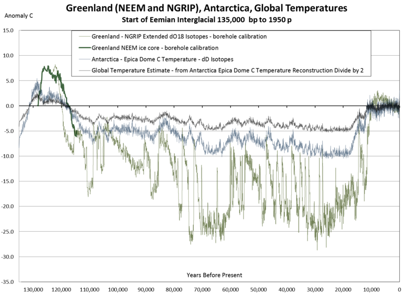 This is a temperature reconstruction of the last 130,000 years, based on several sources. Note that there was a warm interglacial period for about 10,000 years and then the earth plunges into an ice-age for 100,000 years. Note also that the last 10,000 years and all of human civilisation is in the squiggly bit, above the baseline, on the far right. We are very fortunate - or perhaps it is not at all coincidental that we live at this time.