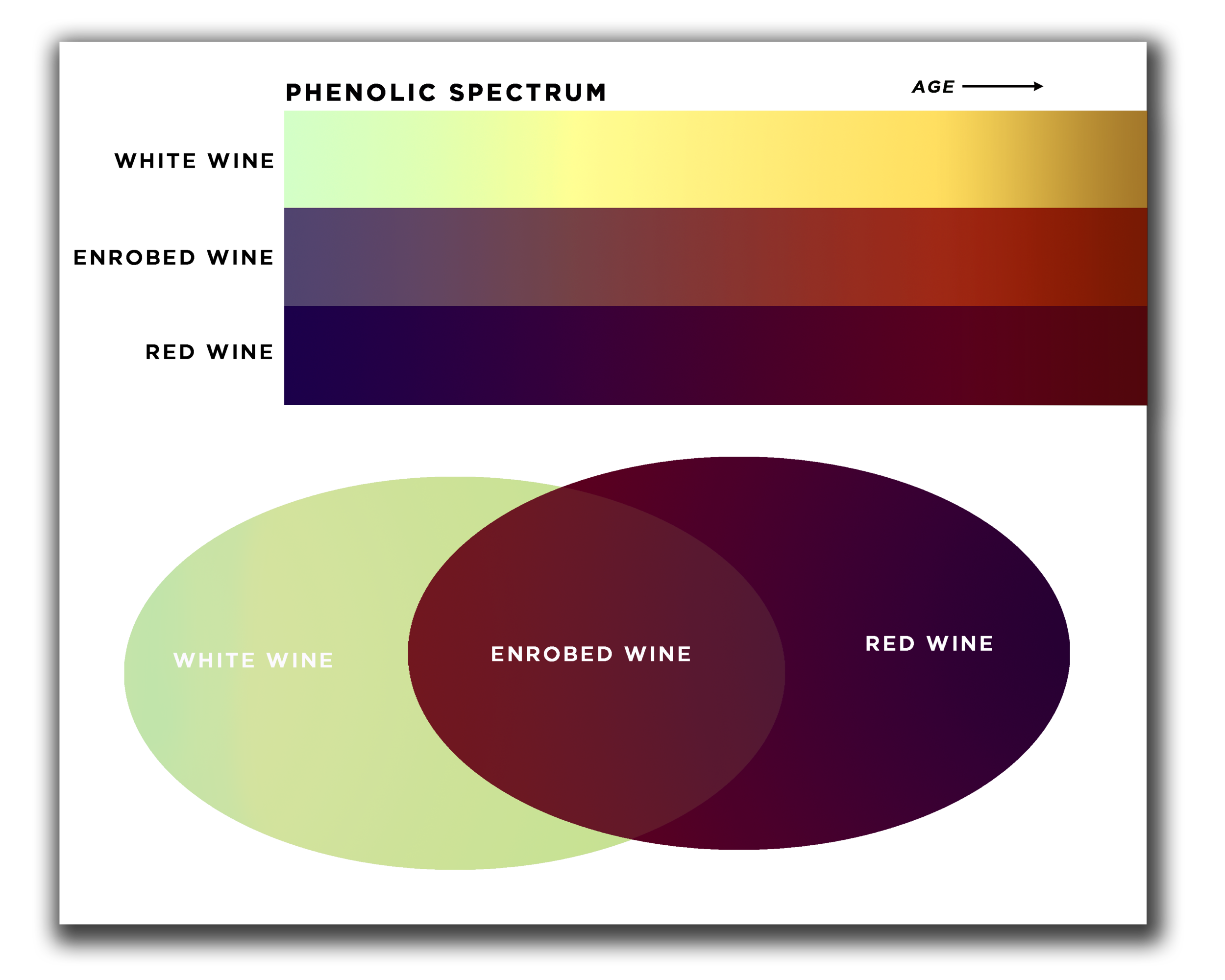 The resulting colors and flavors of Enrobed Wine can expand the palette available to winemakers!