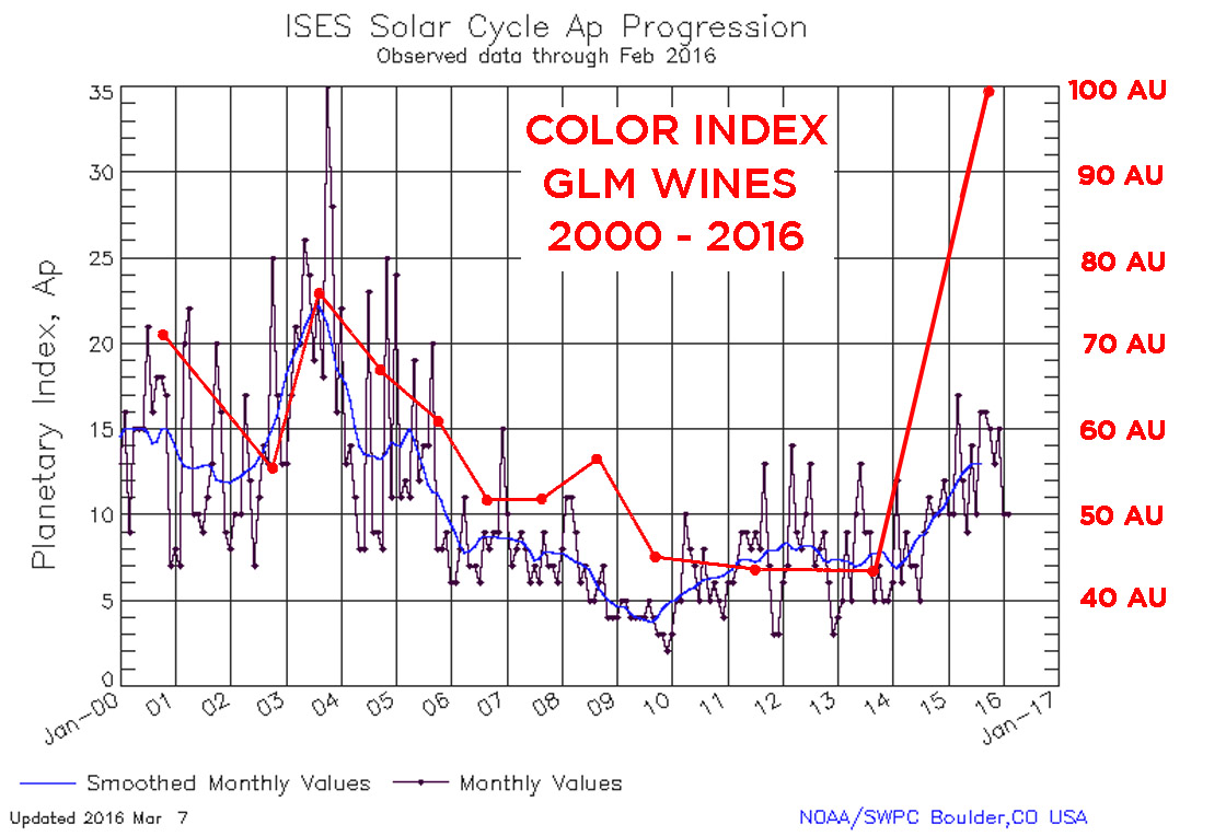 This is the same graph with all of our wine's color indices. The points are placed at  veraison  in the growing season.